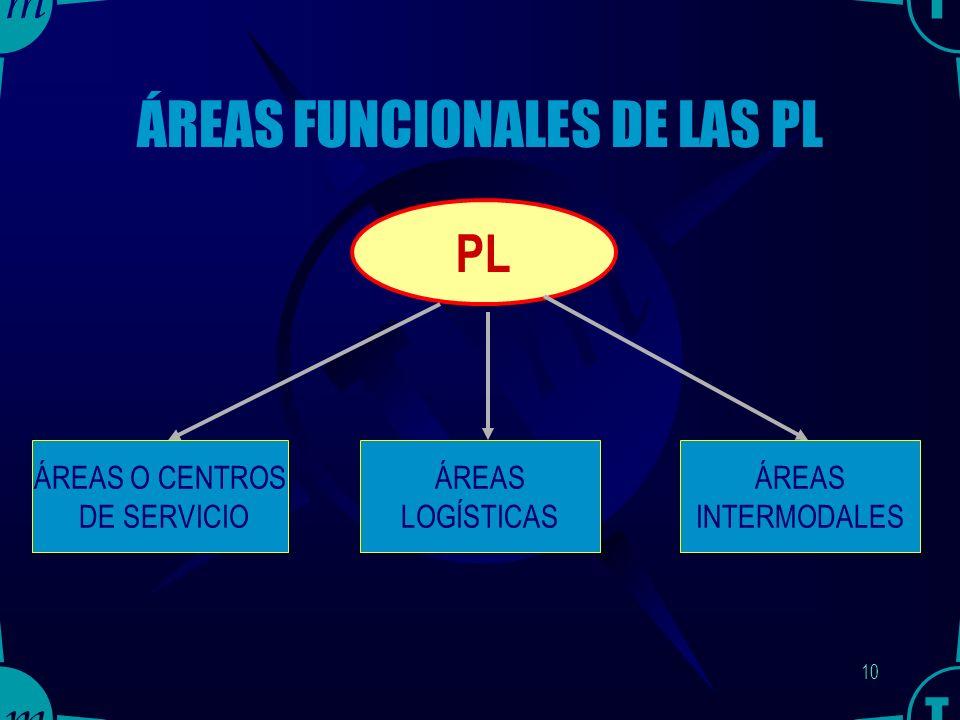 9 Necesidad actual de las PL Las cadenas logísticas y multimodales puerta a puerta requieren de instalaciones físicas adecuadas (las PL) en las que se lleven a cabo los intercambios modales y las rupturas de carga.