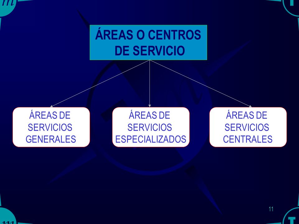 10 ÁREAS FUNCIONALES DE LAS PL PL ÁREAS O CENTROS DE SERVICIO ÁREAS INTERMODALES ÁREAS LOGÍSTICAS
