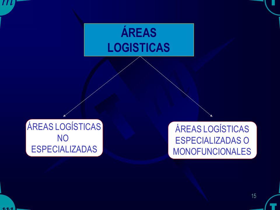 14 ÁREAS DE SERVICIOS CENTRALES Edificio Administrativo de la PL Bomberos Seguridad Física Mantenimiento de Instalaciones