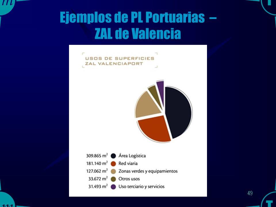 48 Ejemplos de PL Portuarias – ZAL de Valencia