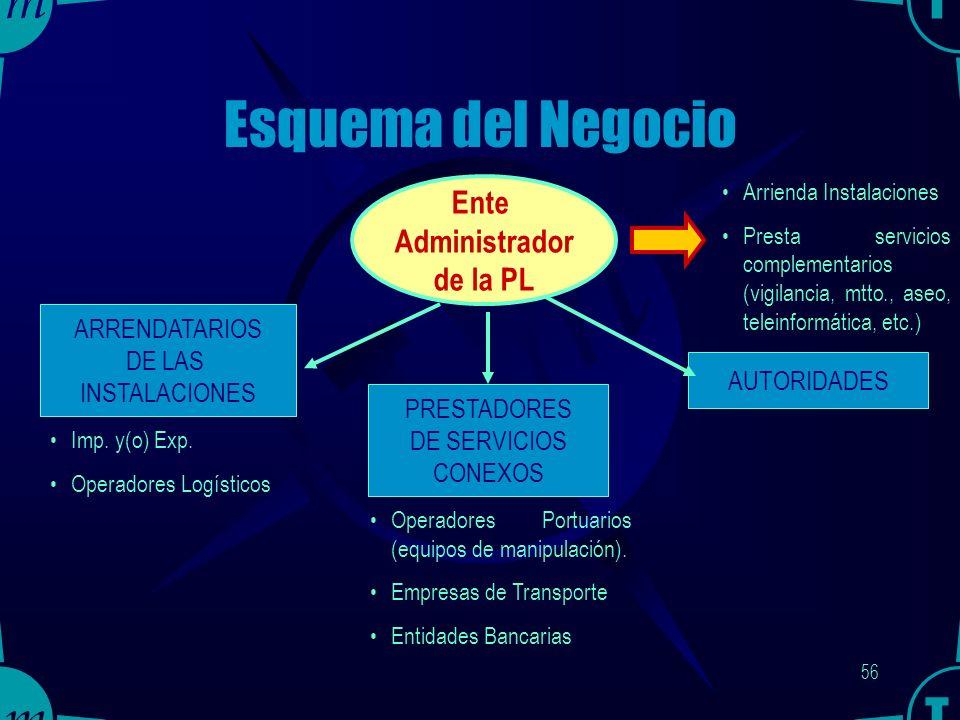 55 EMPRESAS TRANSNACIONALES Una empresa de origen asiático, por ejemplo, pudiera establecer en la PL un centro de distribución para Latinoamérica.