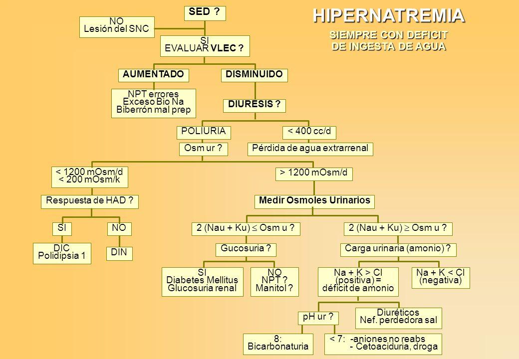 HIPONATREMIA VERDADERA (Osm p baja) NATRIURIA .PA ?, edemas .