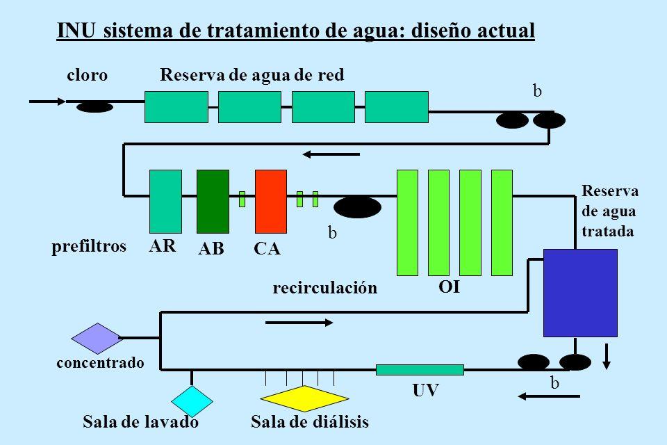 cloroReserva de agua de red b AR ABCA b OI prefiltros Reserva de agua tratada UV Sala de diálisisSala de lavado recirculación INU sistema de tratamien