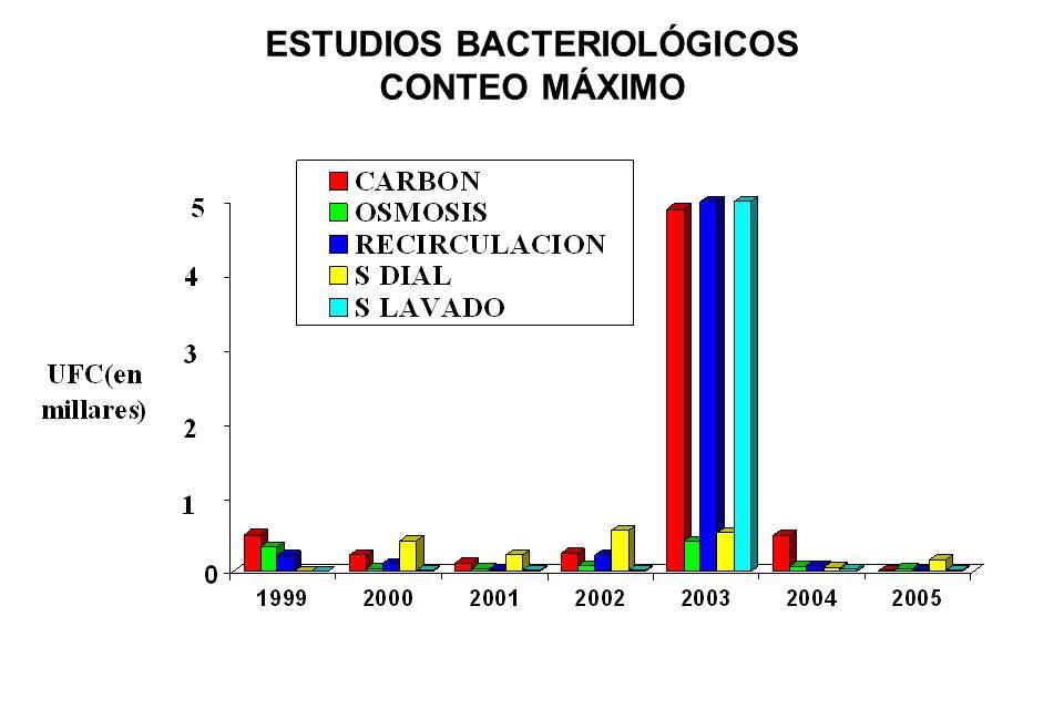 ESTUDIOS BACTERIOLÓGICOS CONTEO MÁXIMO