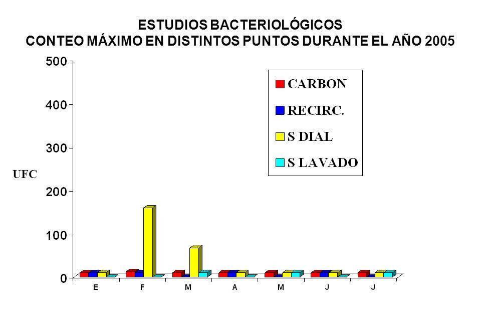 INU sistema de tratamiento de agua CLORO LIBRE POST CLORADOR en mgCl/L PROCEDIMIENTOS DE SATINITIZACIÓN CAMBIOS DE LA CARGA DE CARBÓN ACTIVADO SESIONES DE DIÁLISIS CON CHUCHOS (%) 1995 23 2 0.19 199634 6 0.08 19970.63±0.28 (0.46-0.95) 151 0.13 19981.26±0.27 (0.76±1.71) 5 0.05 19991.64±0.32 (1.19-2.2) 1 0.04 20001.53±0.39 (0.51-1.8) 2 0.08 20011.74±0.97 (0.97-3.07) 2 0.08 20021.67±0.29 (1.43-1.99) 1 0.08 20031.40±1.35 (0.22-2.94) 82 0.06 20043.06±0.39(2.68-3.50) 4 0.06 20053.37 1 0.03