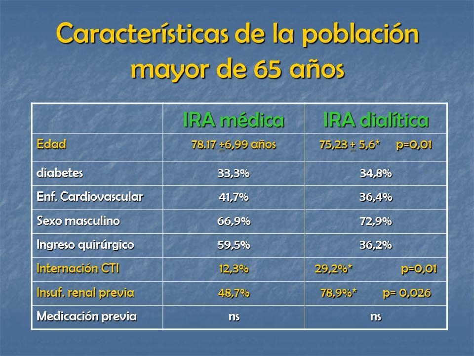 Características de la población mayor de 65 años IRA médica IRA dialítica Edad 78.17 +6,99 años 75,23 + 5,6* p=0,01 diabetes33,3%34,8% Enf. Cardiovasc