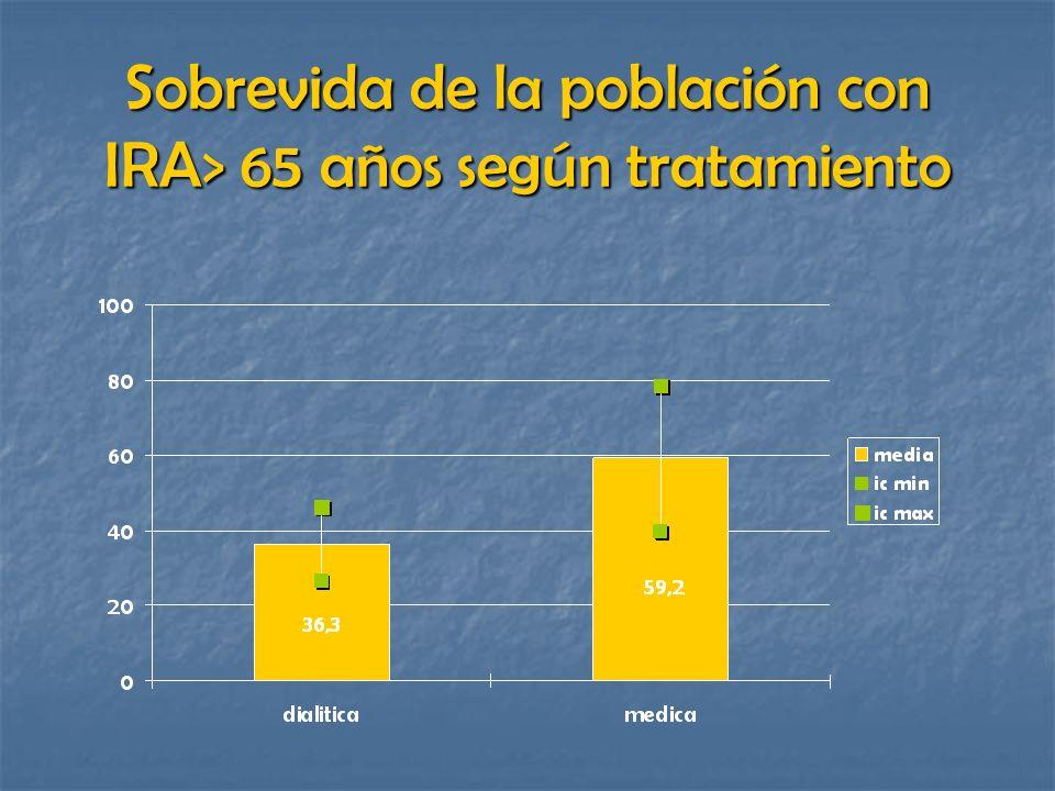 Sobrevida de la población con IRA> 65 años según tratamiento