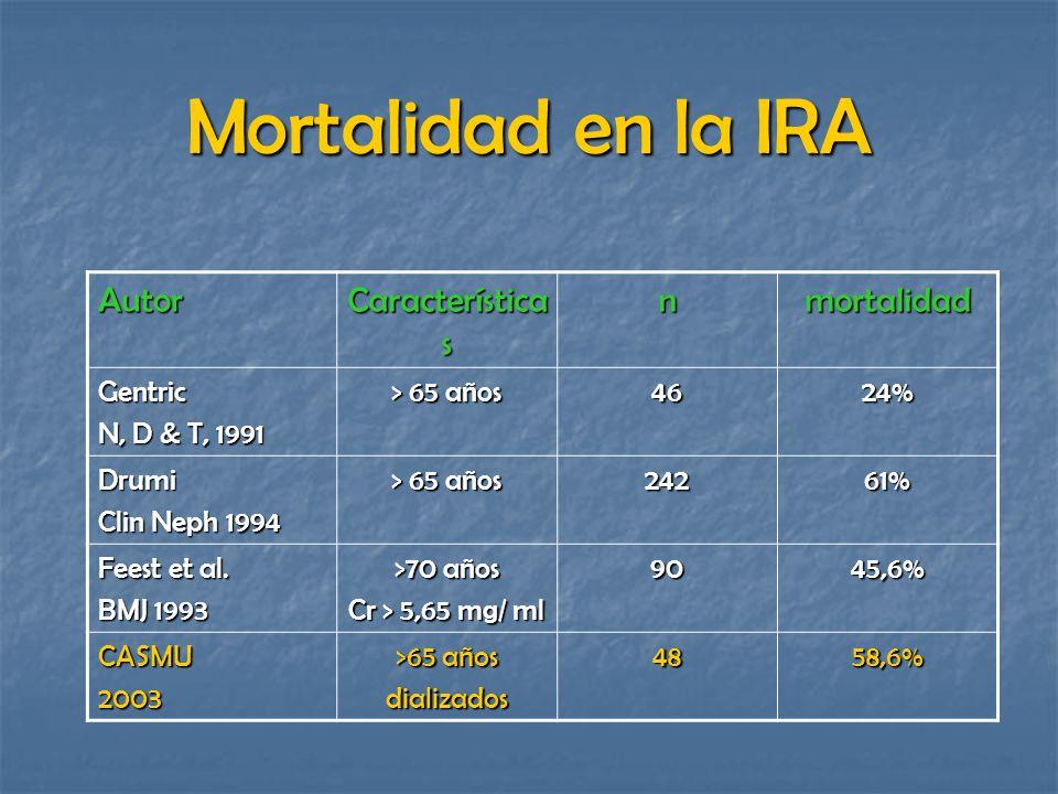 Mortalidad en la IRA Autor Característica s nmortalidad Gentric N, D & T, 1991 > 65 años 4624% Drumi Clin Neph 1994 > 65 años 24261% Feest et al. BMJ