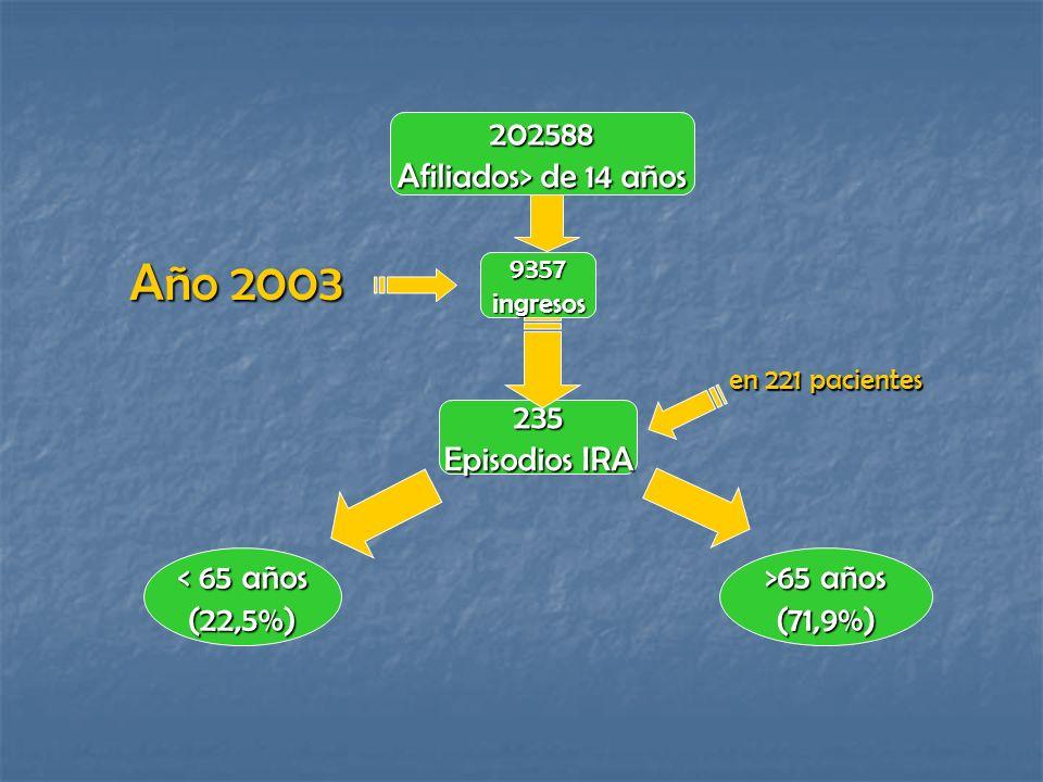 202588 Afiliados> de 14 años 9357ingresos 235 Episodios IRA < 65 años (22,5%) >65 años (71,9%) Año 2003 en 221 pacientes