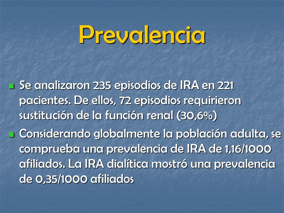 Prevalencia Se analizaron 235 episodios de IRA en 221 pacientes. De ellos, 72 episodios requirieron sustitución de la función renal (30,6%) Se analiza