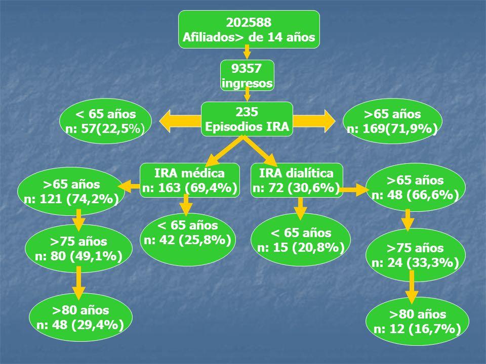 202588 Afiliados> de 14 años 9357 ingresos 235 Episodios IRA < 65 años n: 57(22,5%) >65 años n: 169(71,9%) IRA médica n: 163 (69,4%) IRA dialítica n: