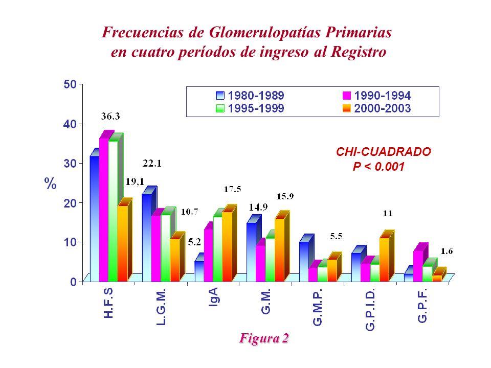 Frecuencias de Glomerulopatías Primarias en cuatro períodos de ingreso al Registro CHI-CUADRADO P < 0.001 Figura 2