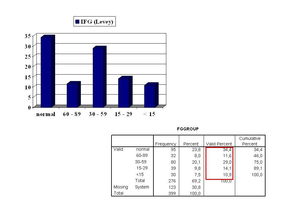 FSGS (NOS) (Not Otherwise Specified) - clásica- Criterios de Inclusión: –Por lo menos 1 glomérulo con aumento segmentario de la matriz obliterando la luz capilar – Puede existir colapso segmentario de la pared capilar glomerular sin hiperplasia podocitaria por encima Criterios de exclusión –Variante Perhiliar –Variante Celular –Variante Tip –Variante Colapsante