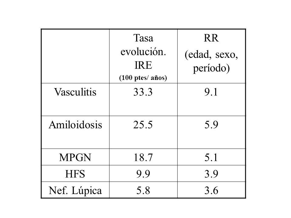 Tasa evolución. IRE (100 ptes/ años) RR (edad, sexo, período) Vasculitis33.39.1 Amiloidosis25.55.9 MPGN18.75.1 HFS9.93.9 Nef. Lúpica5.83.6