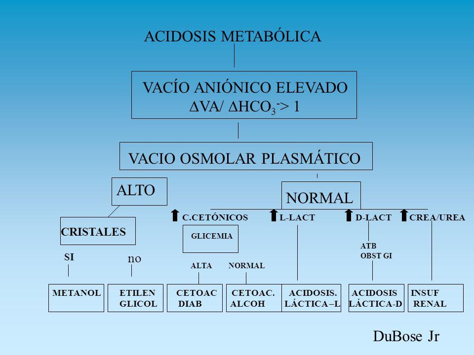ACIDOSIS METABÓLICA VACÍO ANIÓNICO ELEVADO VA/ HCO 3 - > 1 VACIO OSMOLAR PLASMÁTICO ALTO NORMAL METANOL ETILEN CETOAC CETOAC. ACIDOSIS. ACIDOSIS INSUF