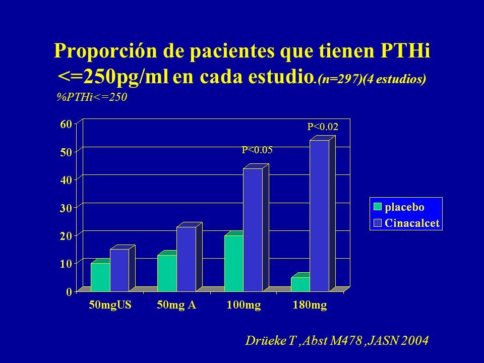 Proporción de pacientes que tienen PTHi <=250pg/ml en cada estudio.(n=297)(4 estudios) %PTHi<=250 Drüeke T,Abst M478,JASN 2004 P<0.05 P<0.02