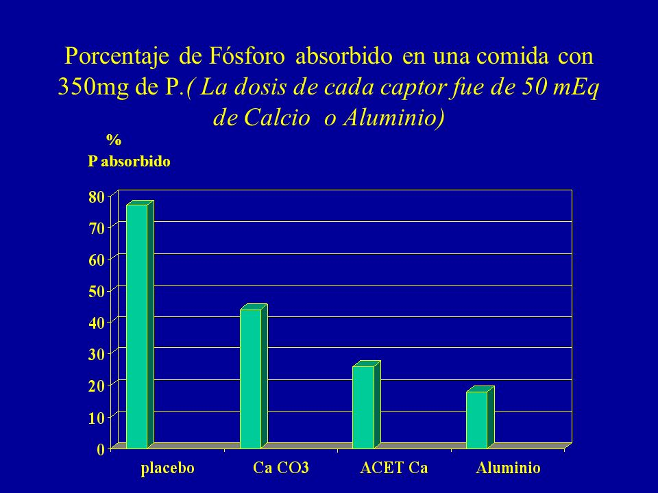 Porcentaje de Fósforo absorbido en una comida con 350mg de P.( La dosis de cada captor fue de 50 mEq de Calcio o Aluminio) % P absorbido