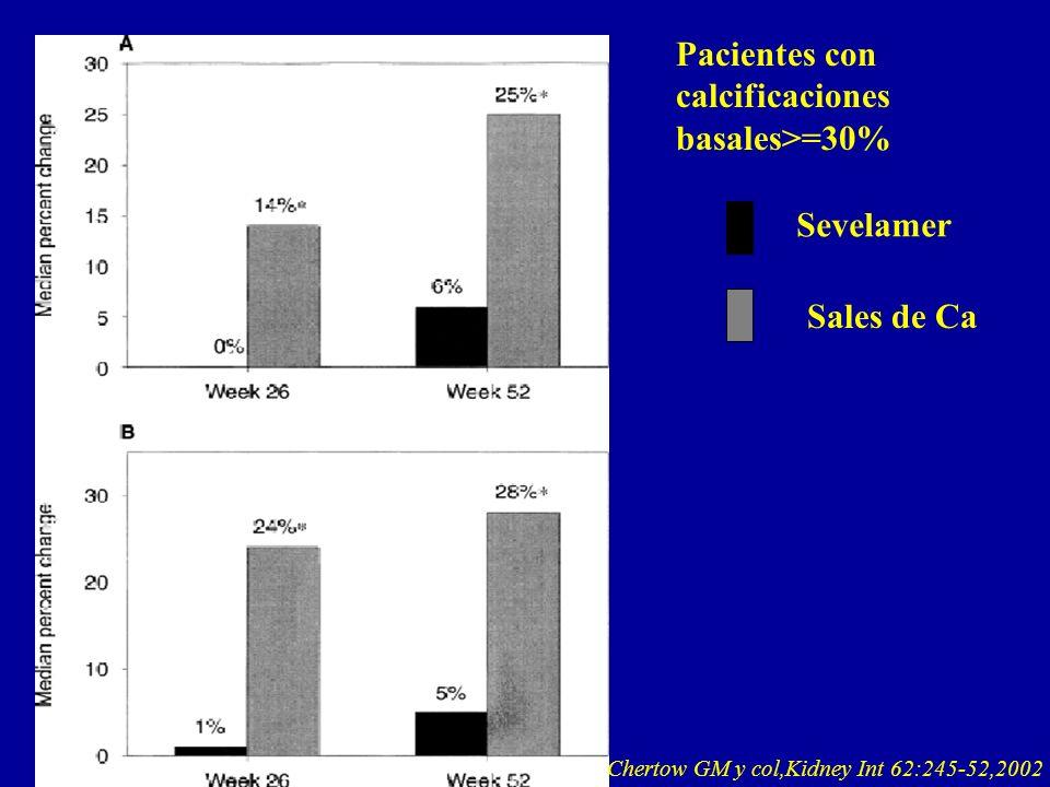 Sevelamer Sales de Ca Pacientes con calcificaciones basales>=30%