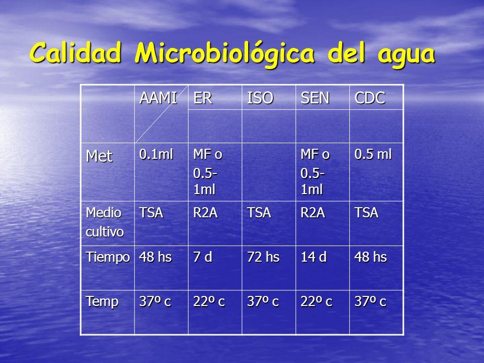 Calidad Microbiológica del agua AAMIERISOSENCDC Met0.1ml MF o 0.5- 1ml MF o 0.5- 1ml 0.5 ml MediocultivoTSAR2ATSAR2ATSA Tiempo 48 hs 7 d 72 hs 14 d 48