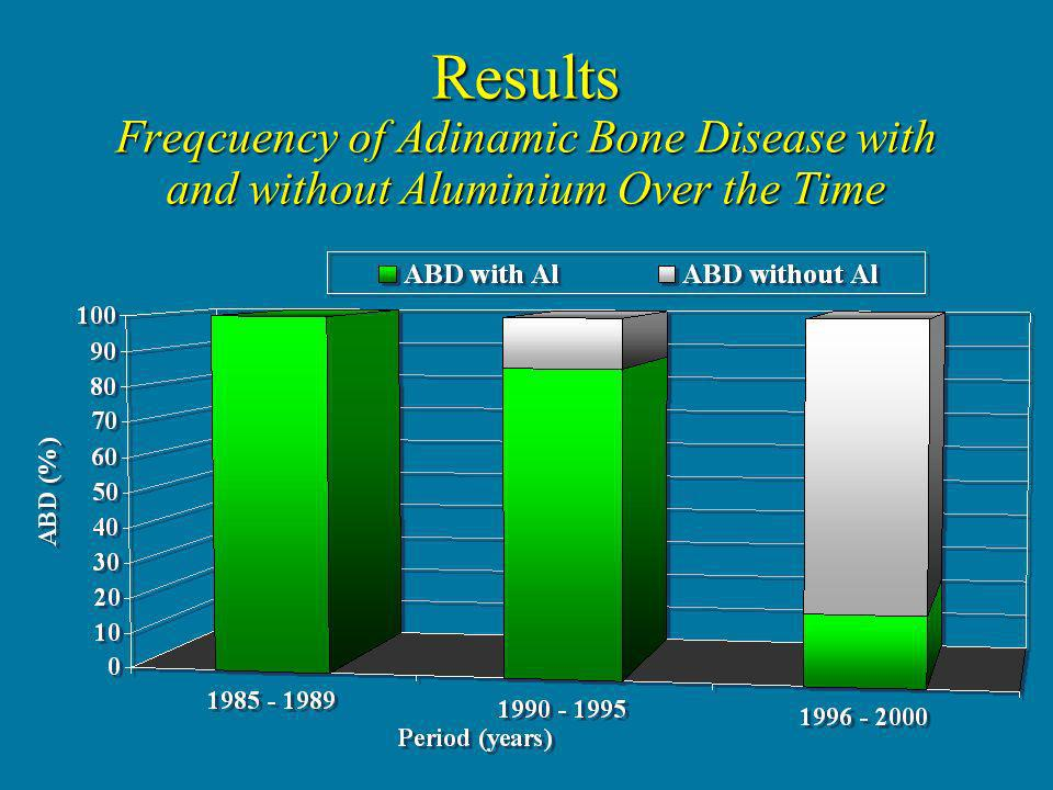 Results Freqcuency of Adinamic Bone Disease with and without Aluminium Over the Time