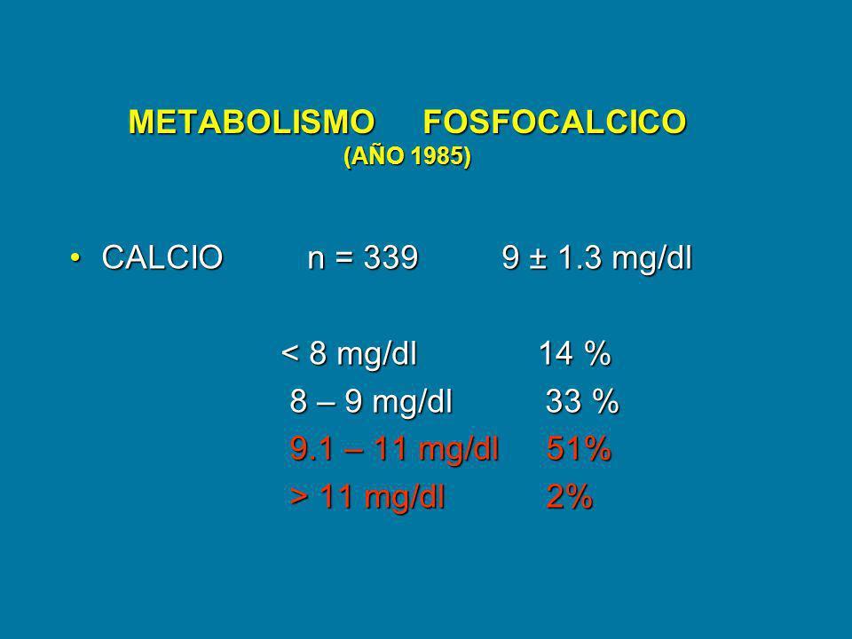METABOLISMO FOSFOCALCICO (AÑO 1985) CALCIO n = 339 9 ± 1.3 mg/dlCALCIO n = 339 9 ± 1.3 mg/dl < 8 mg/dl 14 % < 8 mg/dl 14 % 8 – 9 mg/dl 33 % 8 – 9 mg/d