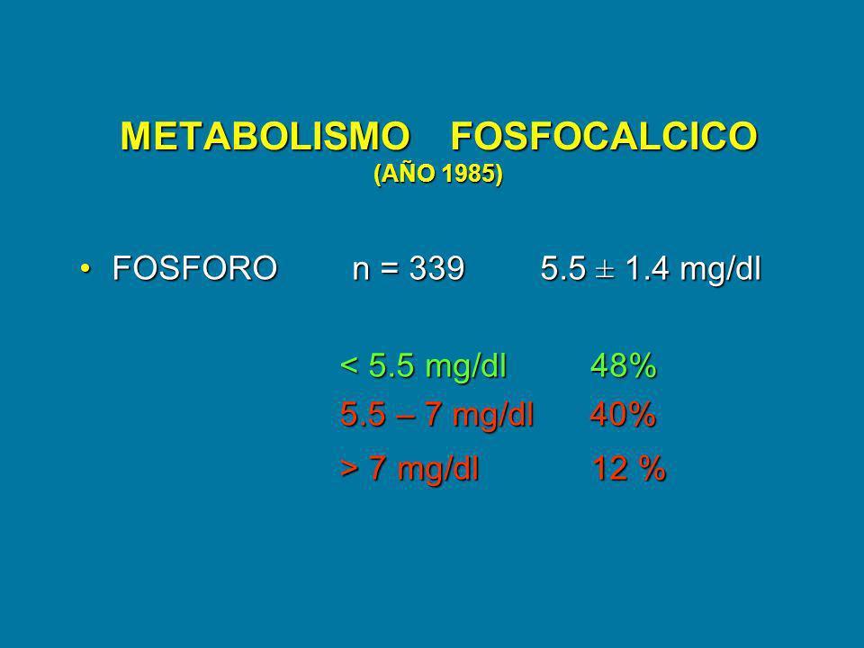 METABOLISMO FOSFOCALCICO (AÑO 1985) FOSFORO n = 339 5.5 ± 1.4 mg/dlFOSFORO n = 339 5.5 ± 1.4 mg/dl < 5.5 mg/dl 48% < 5.5 mg/dl 48% 5.5 – 7 mg/dl 40% 5