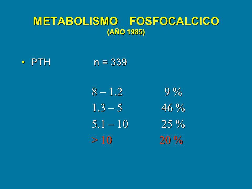 METABOLISMO FOSFOCALCICO (AÑO 1985) PTH n = 339PTH n = 339 8 – 1.2 9 % 8 – 1.2 9 % 1.3 – 5 46 % 1.3 – 5 46 % 5.1 – 10 25 % 5.1 – 10 25 % > 10 20 % > 1