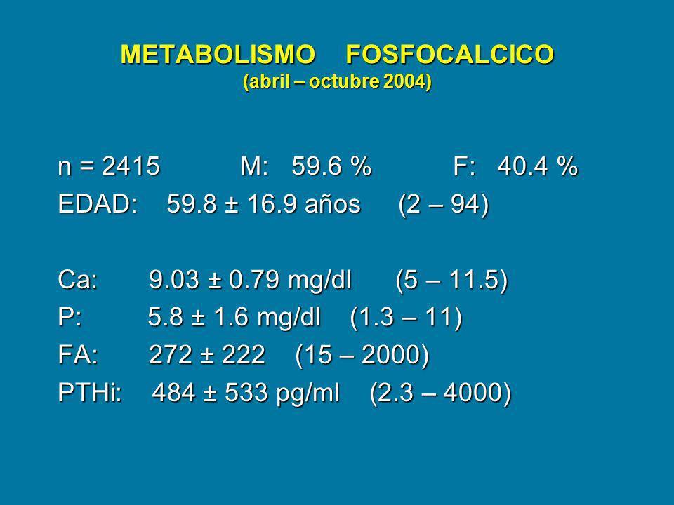 METABOLISMO FOSFOCALCICO (abril – octubre 2004) n = 2415 M: 59.6 % F: 40.4 % EDAD: 59.8 ± 16.9 años (2 – 94) Ca: 9.03 ± 0.79 mg/dl (5 – 11.5) P: 5.8 ±