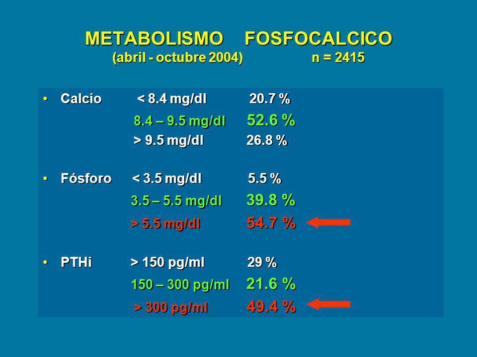 METABOLISMO FOSFOCALCICO (abril - octubre 2004) n = 2415 Calcio < 8.4 mg/dl 20.7 %Calcio < 8.4 mg/dl 20.7 % 8.4 – 9.5 mg/dl 52.6 % 8.4 – 9.5 mg/dl 52.