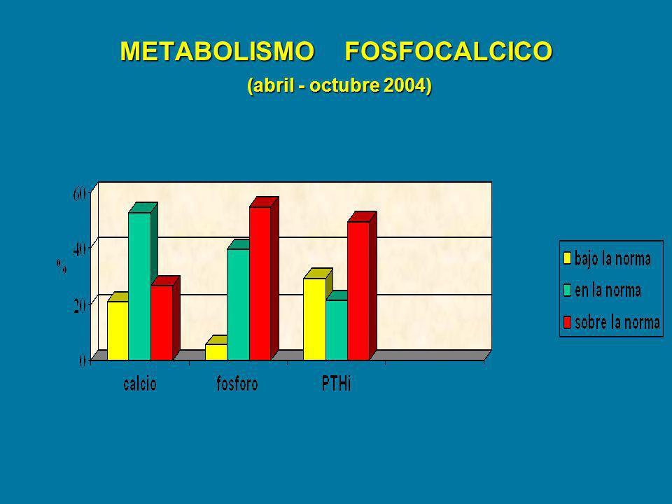 METABOLISMO FOSFOCALCICO (abril - octubre 2004)