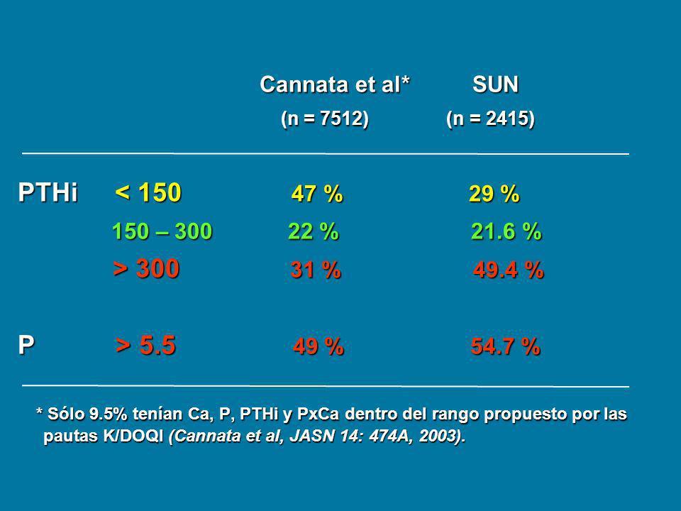 Cannata et al* SUN Cannata et al* SUN (n = 7512) (n = 2415) (n = 7512) (n = 2415) PTHi < 150 47 % 29 % 150 – 300 22 % 21.6 % 150 – 300 22 % 21.6 % > 3