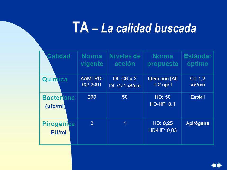 TA – La calidad buscada CalidadNorma vigente Niveles de acción Norma propuesta Estándar óptimo Química AAMI RD- 62/ 2001 OI: CN x 2 DI: C>1uS/cm Idem