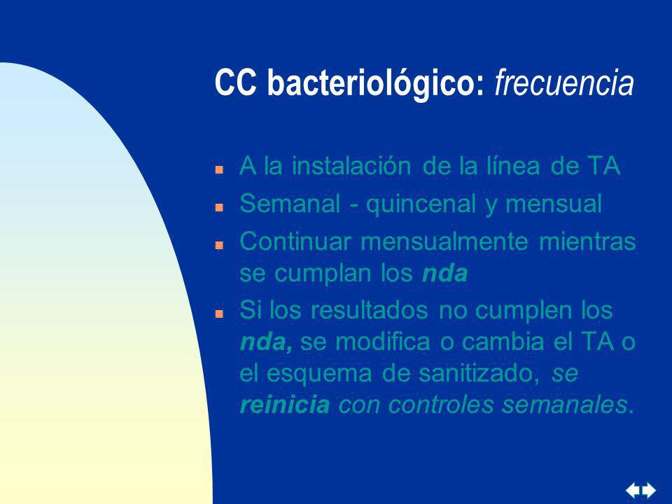 CC bacteriológico: frecuencia n A la instalación de la línea de TA n Semanal - quincenal y mensual n Continuar mensualmente mientras se cumplan los nd