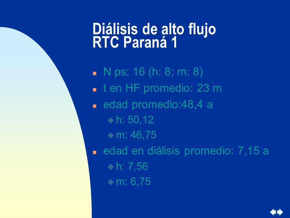 Diálisis de alto flujo RTC Paraná 1 n N ps: 16 (h: 8; m: 8) n t en HF promedio: 23 m n edad promedio:48,4 a u h: 50,12 u m: 46,75 n edad en diálisis p