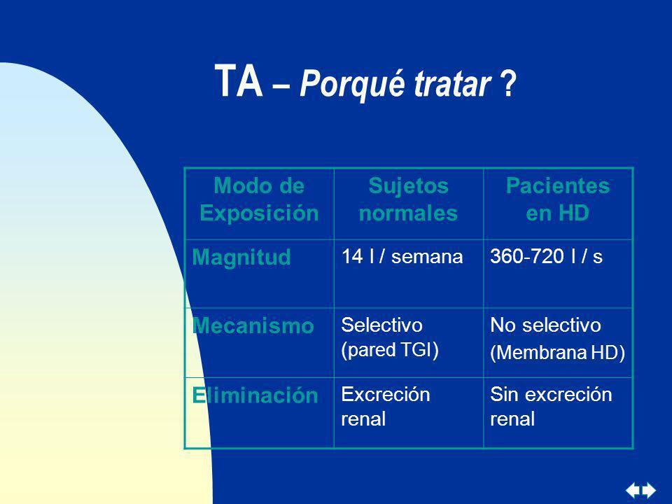 TA – Porqué tratar ? Modo de Exposición Sujetos normales Pacientes en HD Magnitud 14 l / semana360-720 l / s Mecanismo Selectivo ( pared TGI ) No sele