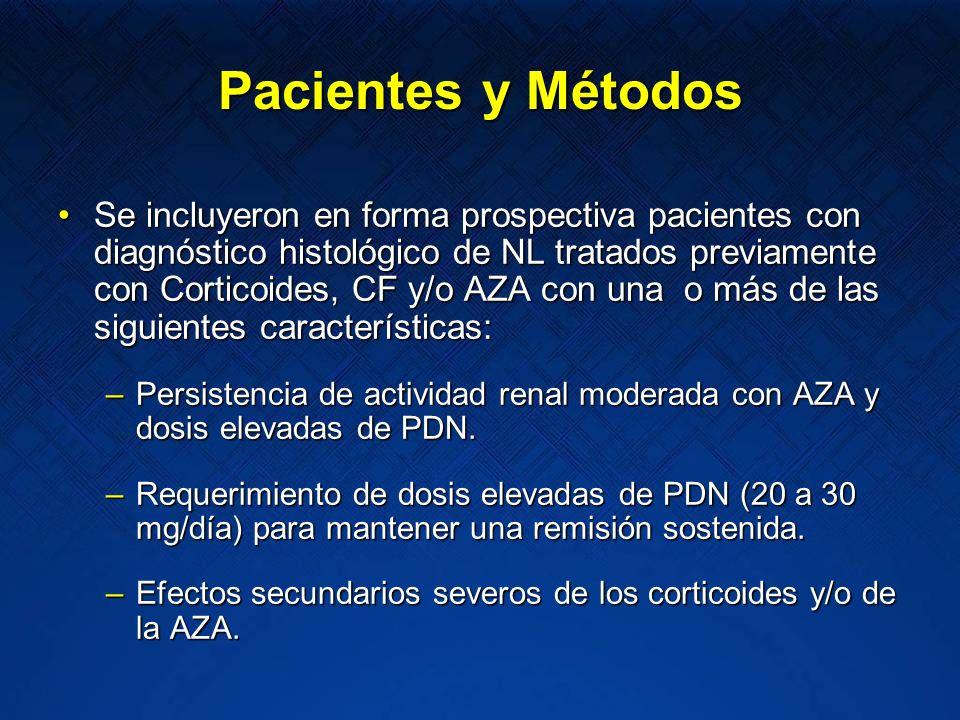 Pacientes y Métodos Se incluyeron en forma prospectiva pacientes con diagnóstico histológico de NL tratados previamente con Corticoides, CF y/o AZA co