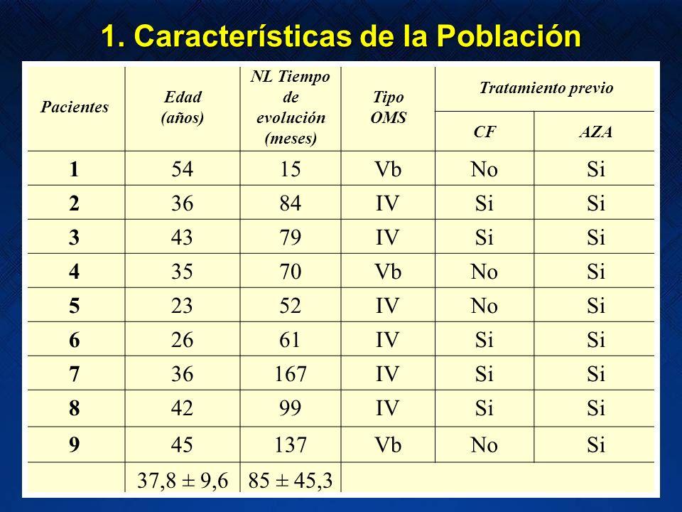 Pacientes Edad (años) NL Tiempo de evolución (meses) Tipo OMS Tratamiento previo CFAZA 15415VbNoSi 23684IVSi 34379IVSi 43570VbNoSi 52352IVNoSi 62661IV