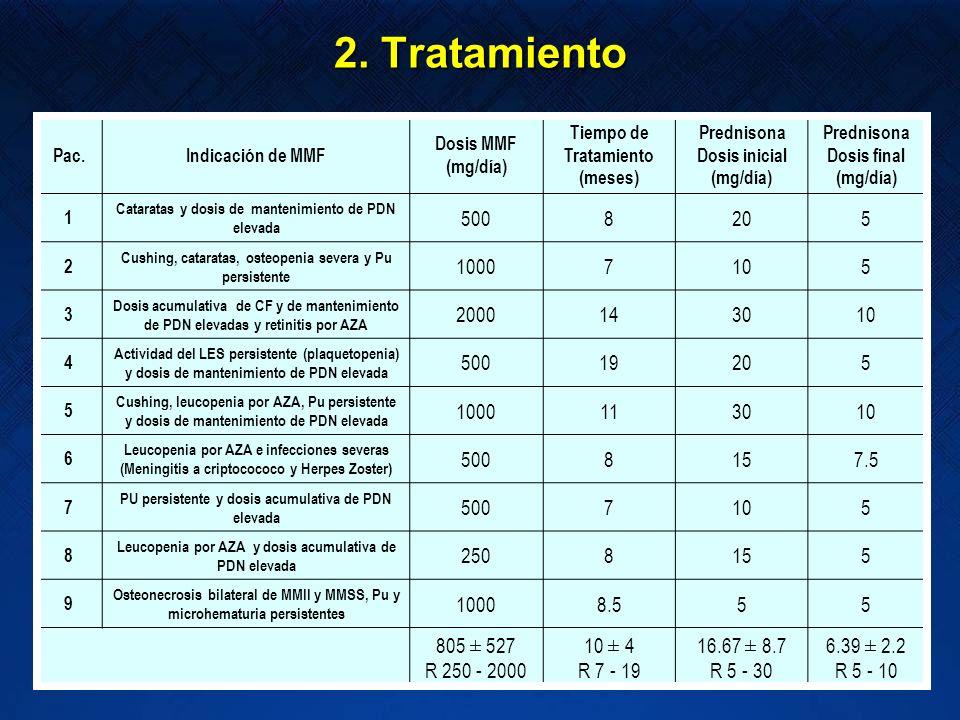 Pac.Indicación de MMF Dosis MMF (mg/día) Tiempo de Tratamiento (meses) Prednisona Dosis inicial (mg/día) Prednisona Dosis final (mg/día) 1 Cataratas y