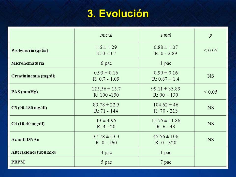 InicialFinalp Proteinuria (g/día) 1.6 ± 1.29 R: 0 - 3.7 0.88 ± 1.07 R: 0 - 2.89 < 0.05 Microhematuria 6 pac1 pac Creatininemia (mg/dl) 0.93 ± 0.16 R: