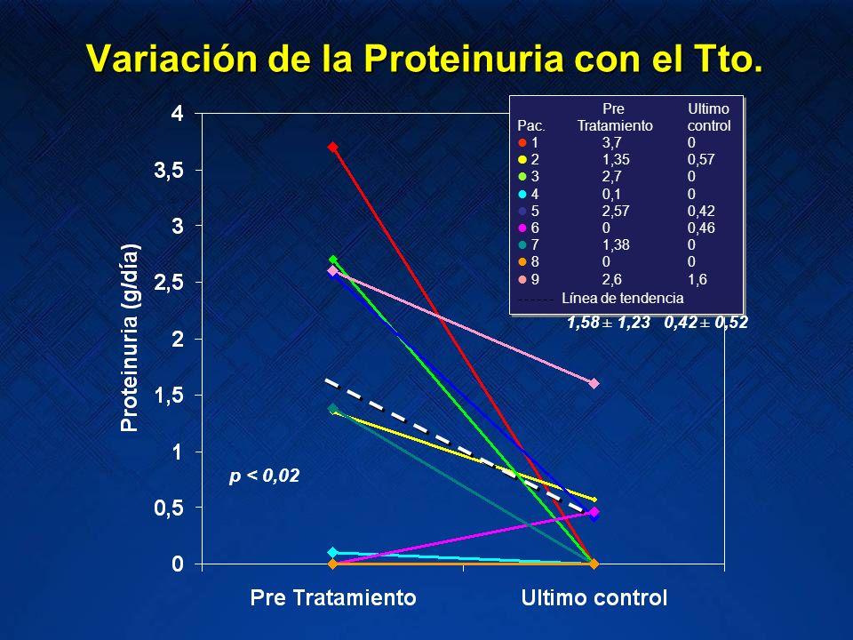 Variación de la Proteinuria con el Tto. p < 0,02 Pre Ultimo Pac. Tratamientocontrol 13,70 21,350,57 32,70 40,10 52,570,42 600,46 71,380 800 92,61,6 Pr