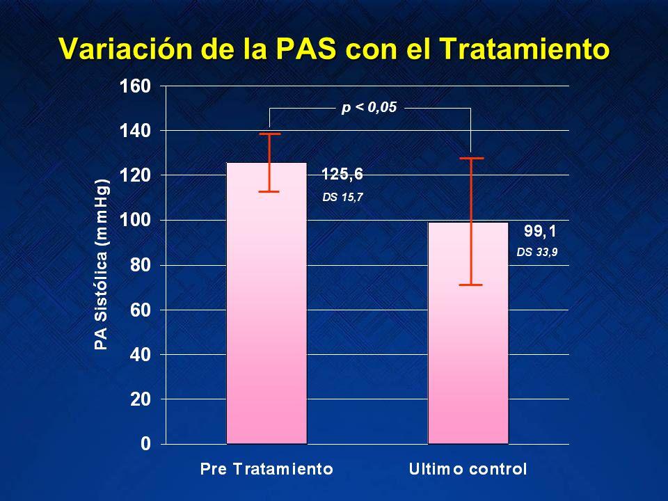 p < 0,05 Variación de la PAS con el Tratamiento