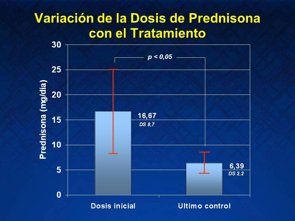 p < 0,05 Variación de la Dosis de Prednisona con el Tratamiento