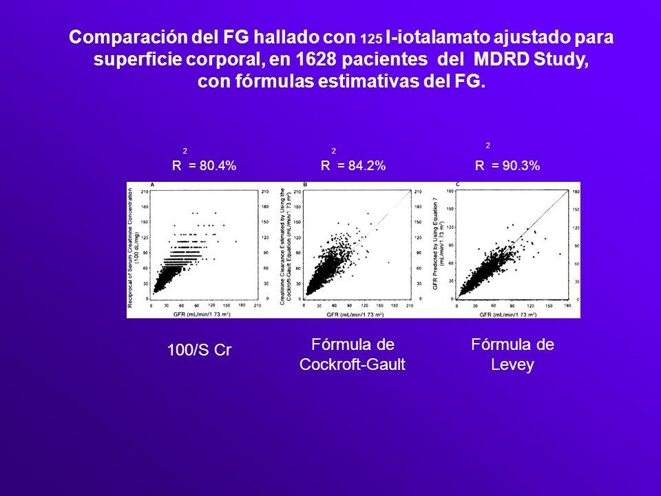 Comparación del FG hallado con 125 I-iotalamato ajustado para superficie corporal, en 1628 pacientes del MDRD Study, con fórmulas estimativas del FG.