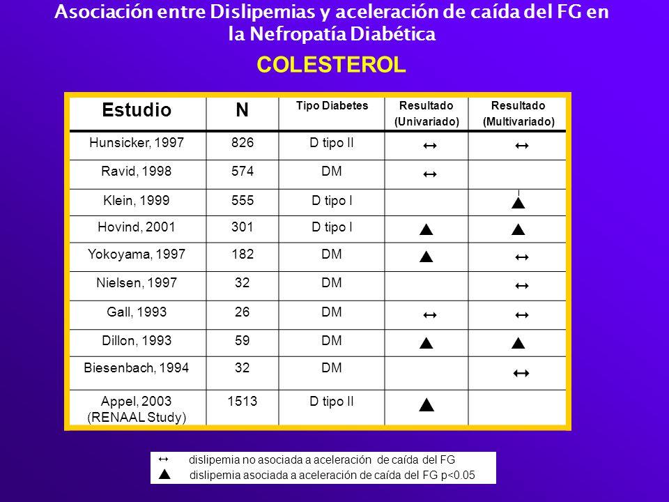 Asociación entre Dislipemias y aceleración de caída del FG en la Nefropatía Diabética COLESTEROL EstudioN Tipo DiabetesResultado (Univariado) Resultad