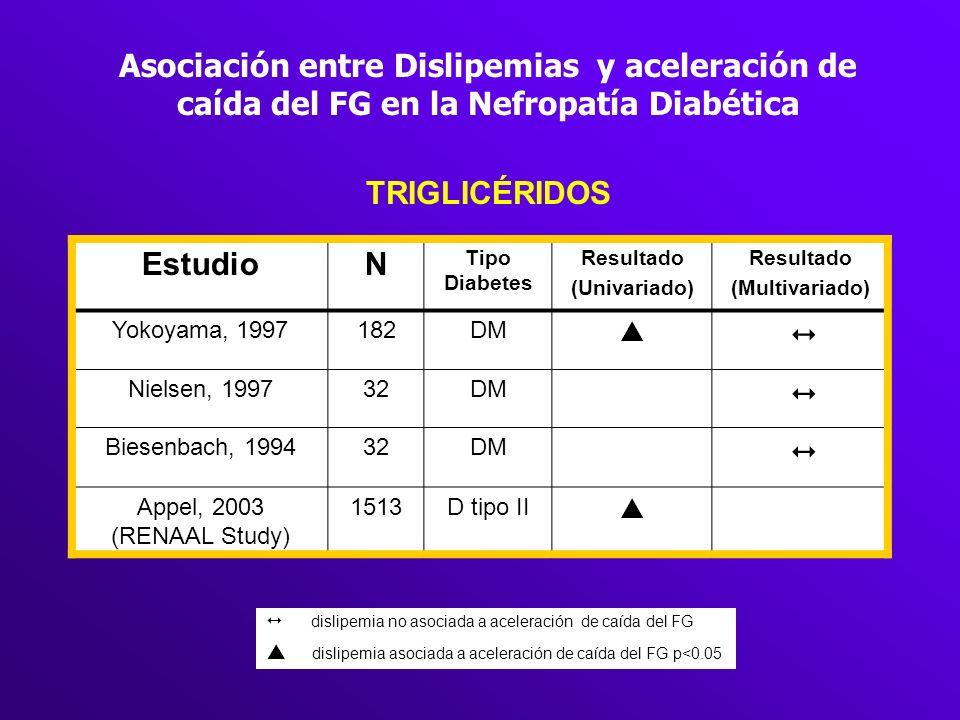 Asociación entre Dislipemias y aceleración de caída del FG en la Nefropatía Diabética TRIGLICÉRIDOS EstudioN Tipo Diabetes Resultado (Univariado) Resu