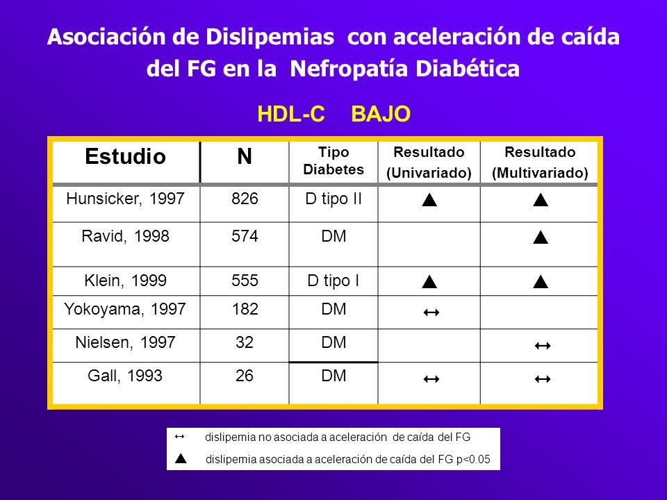 Asociación de Dislipemias con aceleración de caída del FG en la Nefropatía Diabética HDL-C BAJO EstudioN Tipo Diabetes Resultado (Univariado) Resultad