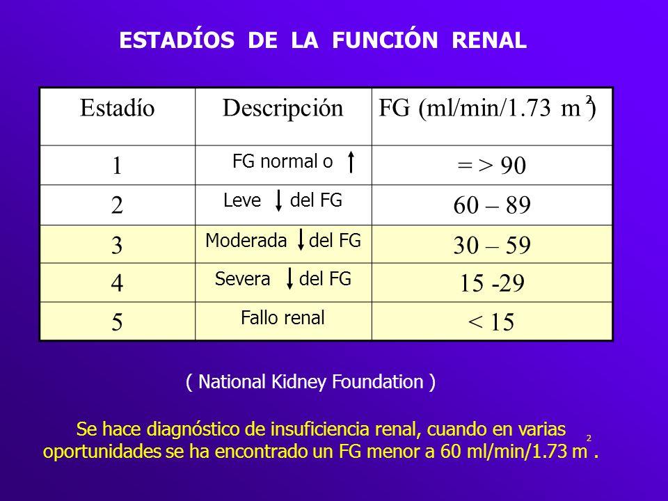 ESTADÍOS DE LA FUNCIÓN RENAL EstadíoDescripciónFG (ml/min/1.73 m ) 1 FG normal o = > 90 2 Leve del FG 60 – 89 3 Moderada del FG 30 – 59 4 Severa del F