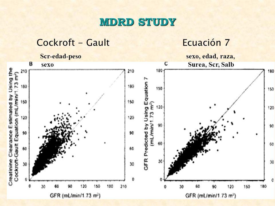MDRD STUDY Scr-edad-peso sexo, edad, raza, sexo Surea, Scr, Salb Cockroft - Gault Ecuación 7