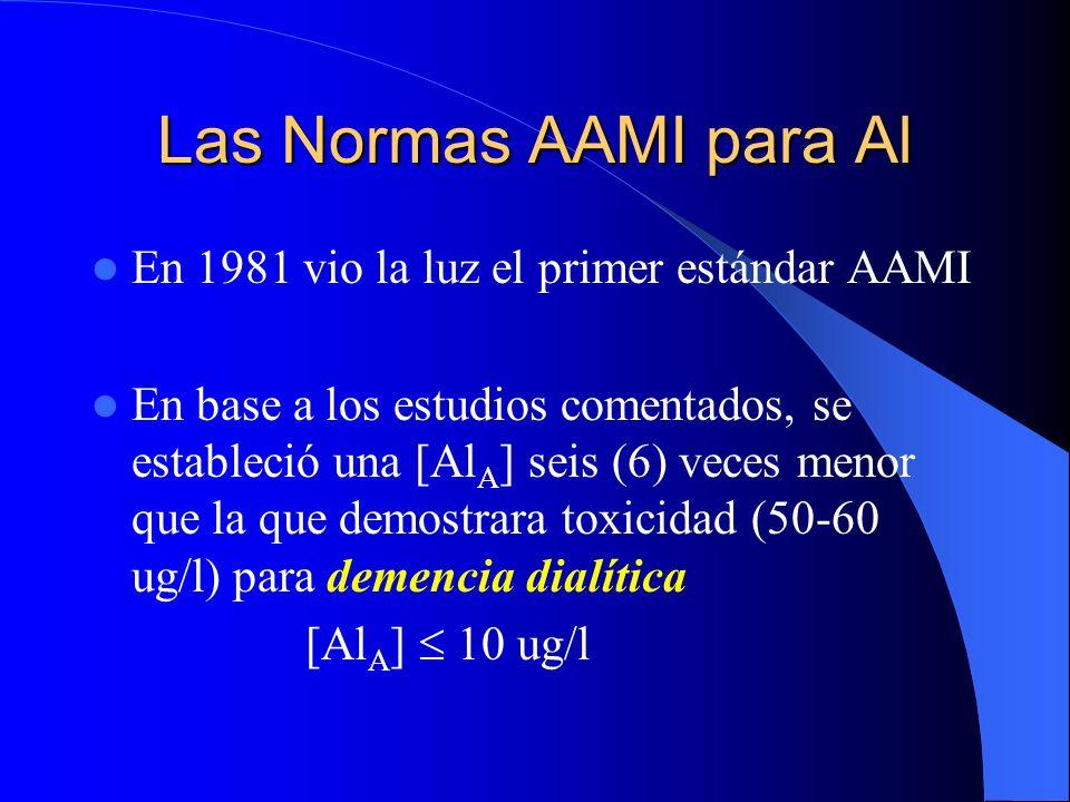 Las Normas AAMI para Al En 1981 vio la luz el primer estándar AAMI En base a los estudios comentados, se estableció una [Al A ] seis (6) veces menor q