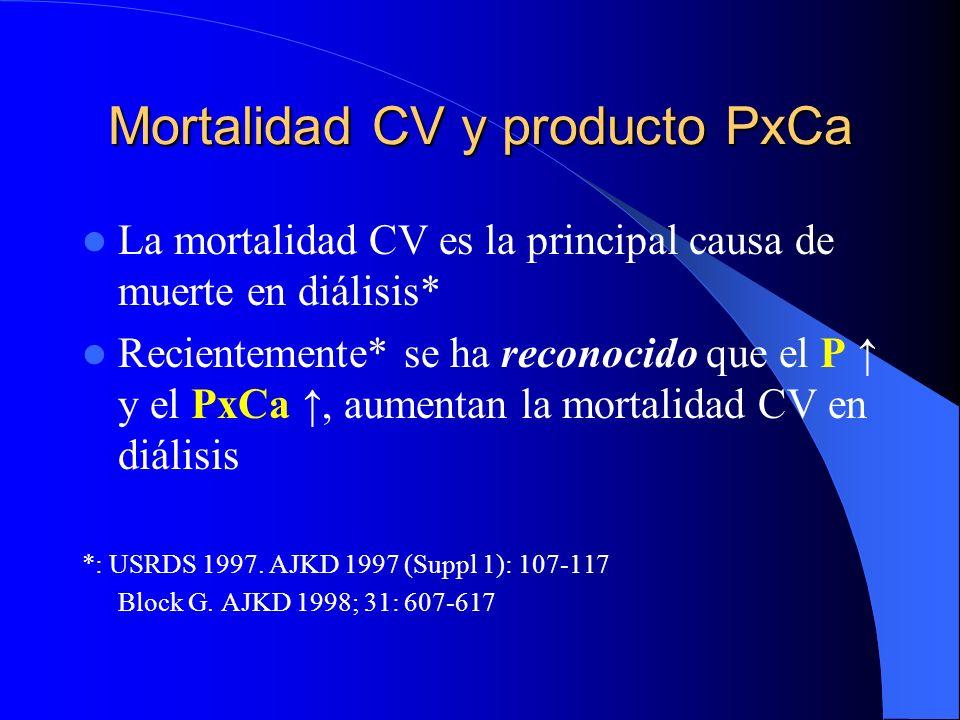 Mortalidad CV y producto PxCa La mortalidad CV es la principal causa de muerte en diálisis* Recientemente* se ha reconocido que el P y el PxCa, aument